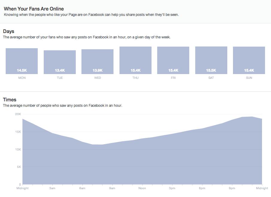 Bereik op facebook vergroten