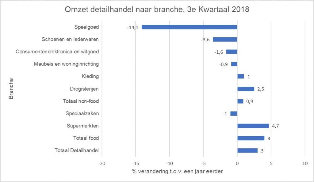 Omzet detailhandel naar branche, 3e kwartaal 2018