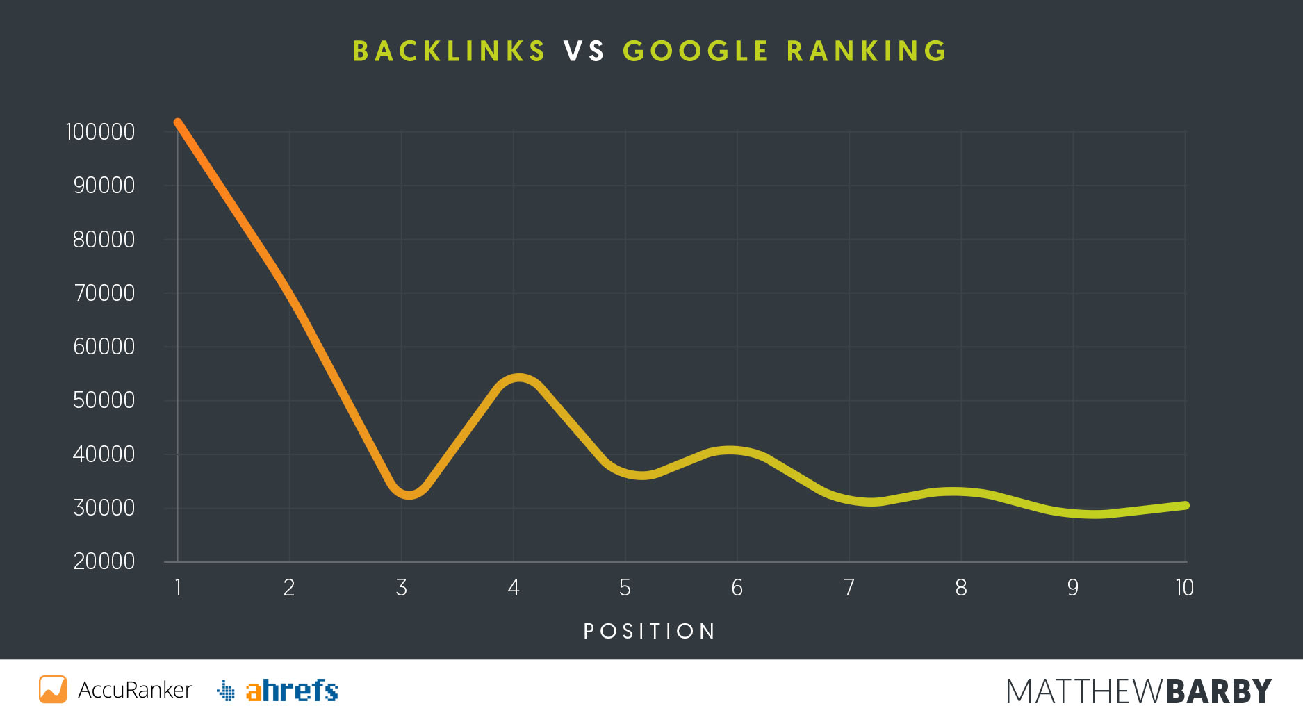 Backlinks-vs-Positie